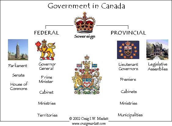 westminster system of government pdf